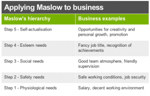 CLblogapplyingtobusiness-MaslowsTheory