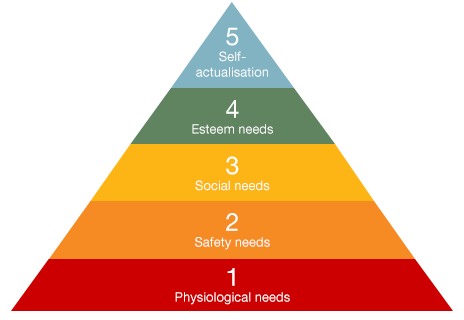 maslow was wrong Maslow's hierarchy of needs  maslow suggested that the fi rst and most basic need people have is the need for survival: their physiological requirements for.